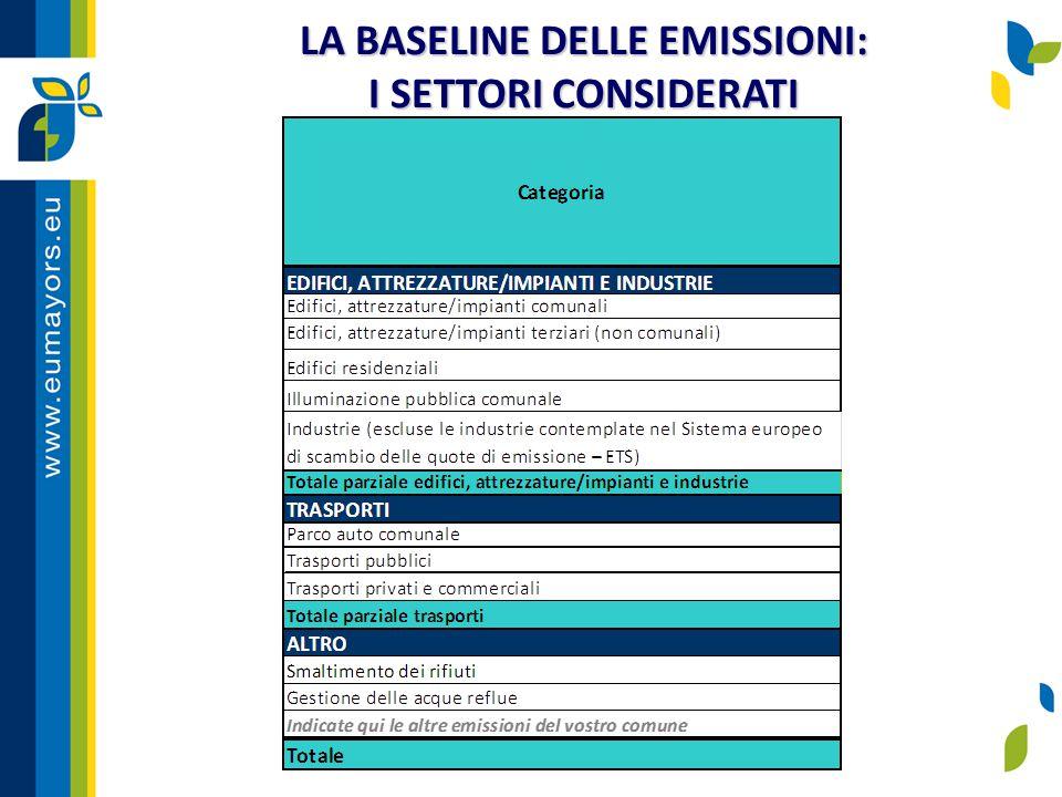 LA BASELINE DELLE EMISSIONI: I SETTORI CONSIDERATI
