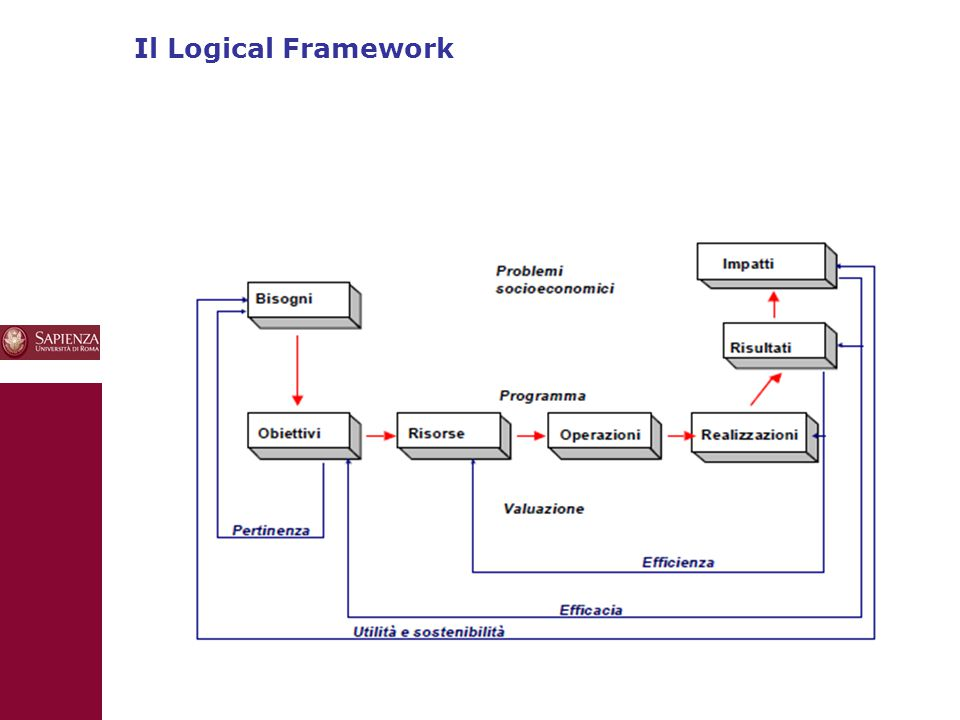 Il Logical Framework 10