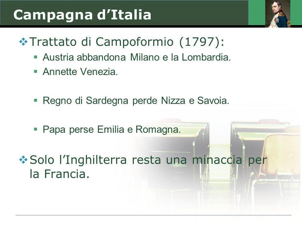 Campagna d'Italia  Trattato di Campoformio (1797):  Austria abbandona Milano e la Lombardia.  Annette Venezia.  Regno di Sardegna perde Nizza e Sa