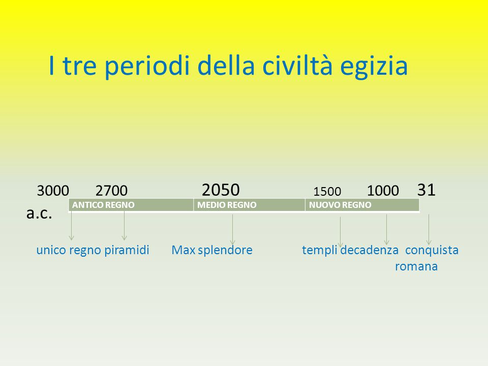 I tre periodi della civiltà egizia unico regno piramidi Max splendore templi decadenza conquista romana ANTICO REGNOMEDIO REGNONUOVO REGNO 3000 2700 2