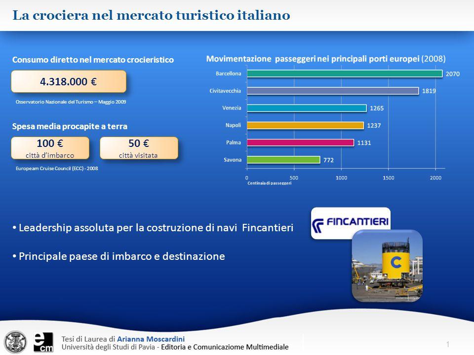 La crociera nel mercato turistico italiano 4.318.000 € 100 € città d'imbarco 100 € città d'imbarco 50 € città visitata 50 € città visitata Osservatori