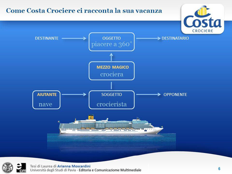 6 Come Costa Crociere ci racconta la sua vacanza DESTINANTEOGGETTODESTINATARIO AIUTANTESOGGETTOOPPONENTE navecrocierista piacere a 360° MEZZO MAGICO c