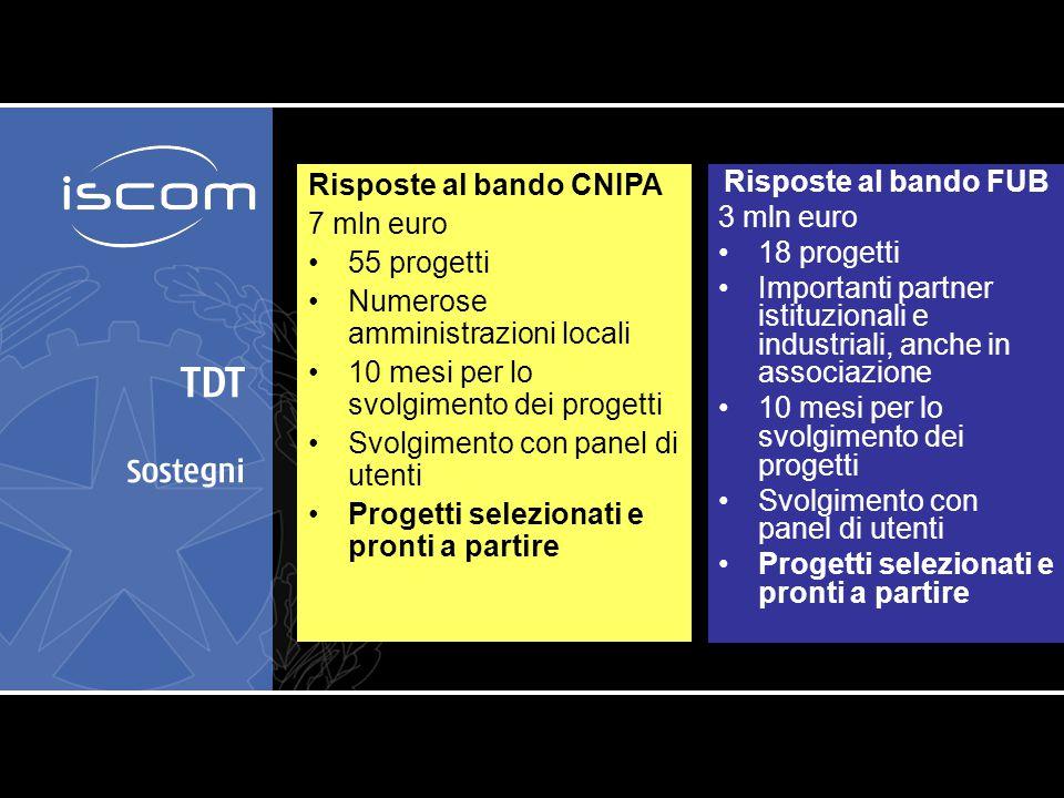 TDT Sostegni Risposte al bando FUB 3 mln euro 18 progetti Importanti partner istituzionali e industriali, anche in associazione 10 mesi per lo svolgim