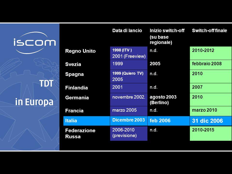TDT nel mondo Data di lancioSwitch-off Motivazione USA19982007 Spectrum dividend Lancio HDTV Giappone20032011 Spectrum dividend Lancio HDTV Cina2005 (previsione) 2015-2018