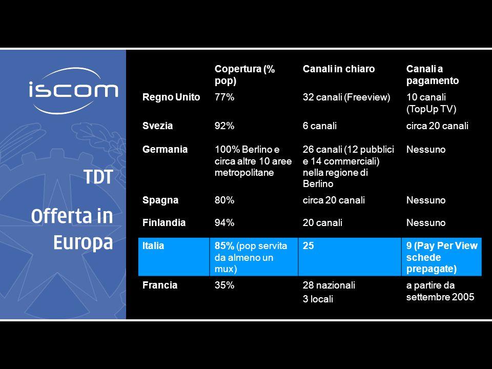 TDT Offerta in Europa Copertura (% pop) Canali in chiaroCanali a pagamento Regno Unito77%32 canali (Freeview)10 canali (TopUp TV) Svezia92%6 canalicirca 20 canali Germania100% Berlino e circa altre 10 aree metropolitane 26 canali (12 pubblici e 14 commerciali) nella regione di Berlino Nessuno Spagna80%circa 20 canaliNessuno Finlandia94%20 canaliNessuno Italia85% (pop servita da almeno un mux) 259 (Pay Per View schede prepagate) Francia35%28 nazionali 3 locali a partire da settembre 2005