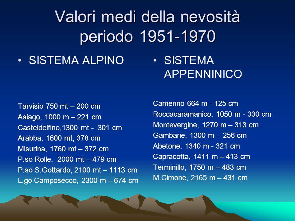 Valori medi della nevosità periodo 1951-1970 SISTEMA ALPINO Tarvisio 750 mt – 200 cm Asiago, 1000 m – 221 cm Casteldelfino,1300 mt - 301 cm Arabba, 1600 mt, 378 cm Misurina, 1760 mt – 372 cm P.so Rolle, 2000 mt – 479 cm P.so S.Gottardo, 2100 mt – 1113 cm L.go Camposecco, 2300 m – 674 cm SISTEMA APPENNINICO Camerino 664 m - 125 cm Roccacaramanico, 1050 m - 330 cm Montevergine, 1270 m – 313 cm Gambarie, 1300 m - 256 cm Abetone, 1340 m - 321 cm Capracotta, 1411 m – 413 cm Terminillo, 1750 m – 483 cm M.Cimone, 2165 m – 431 cm