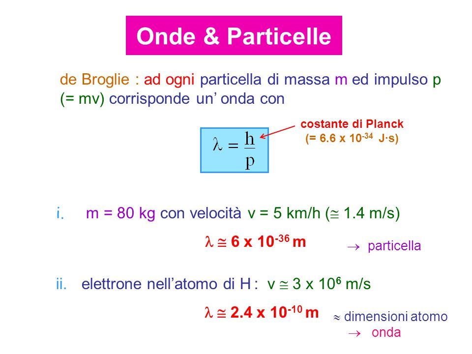 de Broglie : ad ogni particella di massa m ed impulso p (= mv) corrisponde un' onda con costante di Planck (= 6.6 x 10 -34 J·s) i.