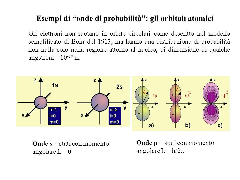 Esempi di onde di probabilità : gli orbitali atomici Gli elettroni non ruotano in orbite circolari come descritto nel modello semplificato di Bohr del 1913, ma hanno una distribuzione di probabilità non nulla solo nella regione attorno al nucleo, di dimensione di qualche angstrom = 10 -10 m Onde s = stati con momento angolare L = 0 Onde p = stati con momento angolare L = h/2π