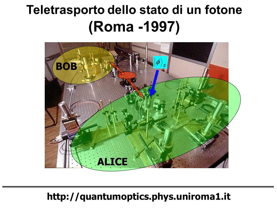 http://quantumoptics.phys.uniroma1.it Teletrasporto dello stato di un fotone (Roma -1997) ALICE BOB