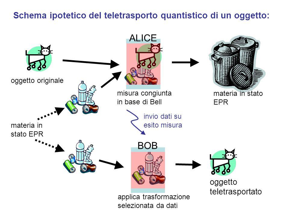 invio dati su esito misura applica trasformazione selezionata da dati oggetto originale oggetto teletrasportato misura congiunta in base di Bell materia in stato EPR ALICE BOB materia in stato EPR Schema ipotetico del teletrasporto quantistico di un oggetto: