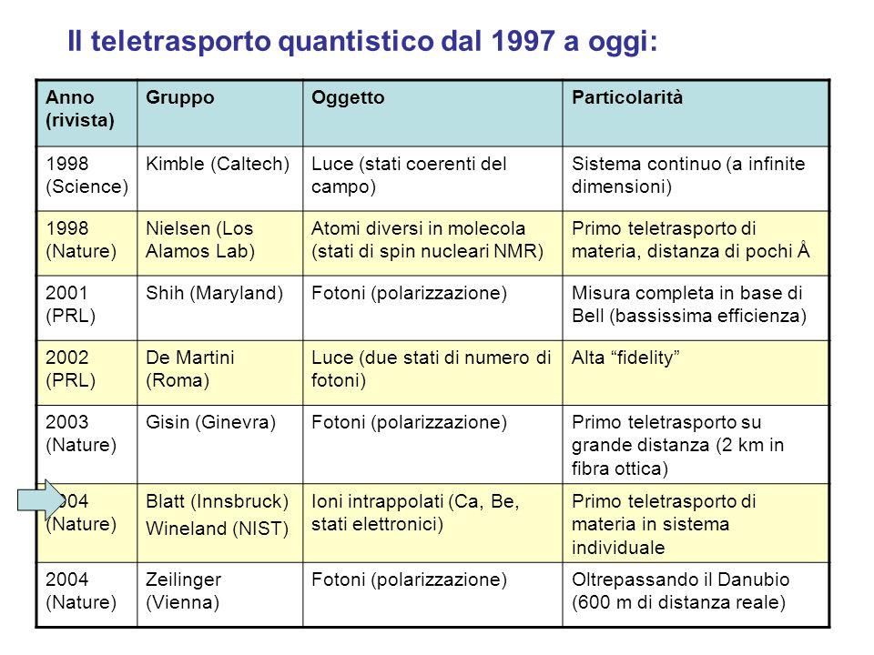 Il teletrasporto quantistico dal 1997 a oggi: Anno (rivista) GruppoOggettoParticolarità 1998 (Science) Kimble (Caltech)Luce (stati coerenti del campo) Sistema continuo (a infinite dimensioni) 1998 (Nature) Nielsen (Los Alamos Lab) Atomi diversi in molecola (stati di spin nucleari NMR) Primo teletrasporto di materia, distanza di pochi Å 2001 (PRL) Shih (Maryland)Fotoni (polarizzazione)Misura completa in base di Bell (bassissima efficienza) 2002 (PRL) De Martini (Roma) Luce (due stati di numero di fotoni) Alta fidelity 2003 (Nature) Gisin (Ginevra)Fotoni (polarizzazione)Primo teletrasporto su grande distanza (2 km in fibra ottica) 2004 (Nature) Blatt (Innsbruck) Wineland (NIST) Ioni intrappolati (Ca, Be, stati elettronici) Primo teletrasporto di materia in sistema individuale 2004 (Nature) Zeilinger (Vienna) Fotoni (polarizzazione)Oltrepassando il Danubio (600 m di distanza reale)