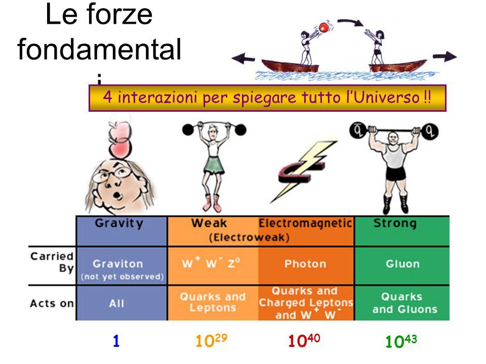 Le forze fondamental i 10 29 10 40 10 43 1 4 interazioni per spiegare tutto l'Universo !!