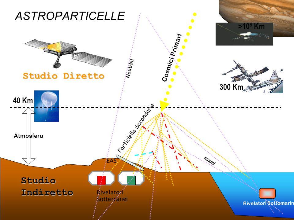 40 Km Atmosfera Studio Diretto Rivelatori Sotterranei StudioIndiretto EAS >10 6 Km 300 Km muoni Particlelle Secondarie Cosmici Primari Neutrini Rivelatori Sottomarini ASTROPARTICELLE