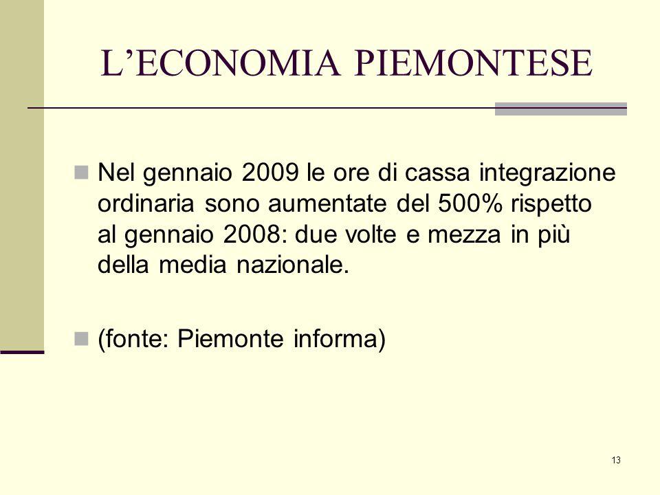 13 L'ECONOMIA PIEMONTESE Nel gennaio 2009 le ore di cassa integrazione ordinaria sono aumentate del 500% rispetto al gennaio 2008: due volte e mezza in più della media nazionale.