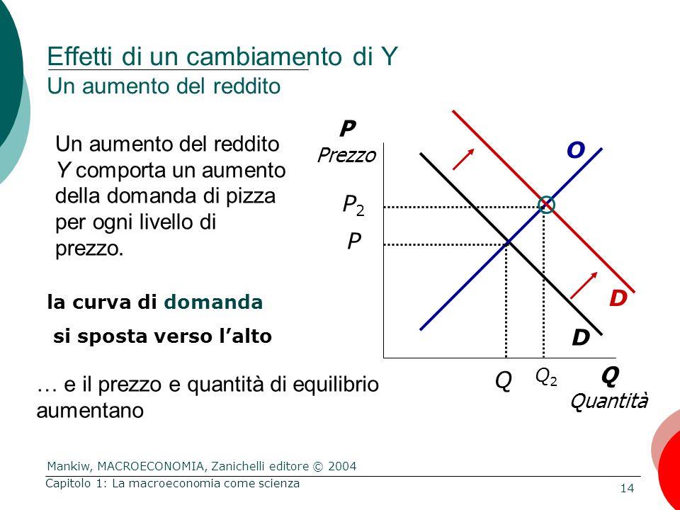 Mankiw, MACROECONOMIA, Zanichelli editore © 2004 14 Capitolo 1: La macroeconomia come scienza Q Quantità P Prezzo D O Un aumento del reddito Y comporta un aumento della domanda di pizza per ogni livello di prezzo.