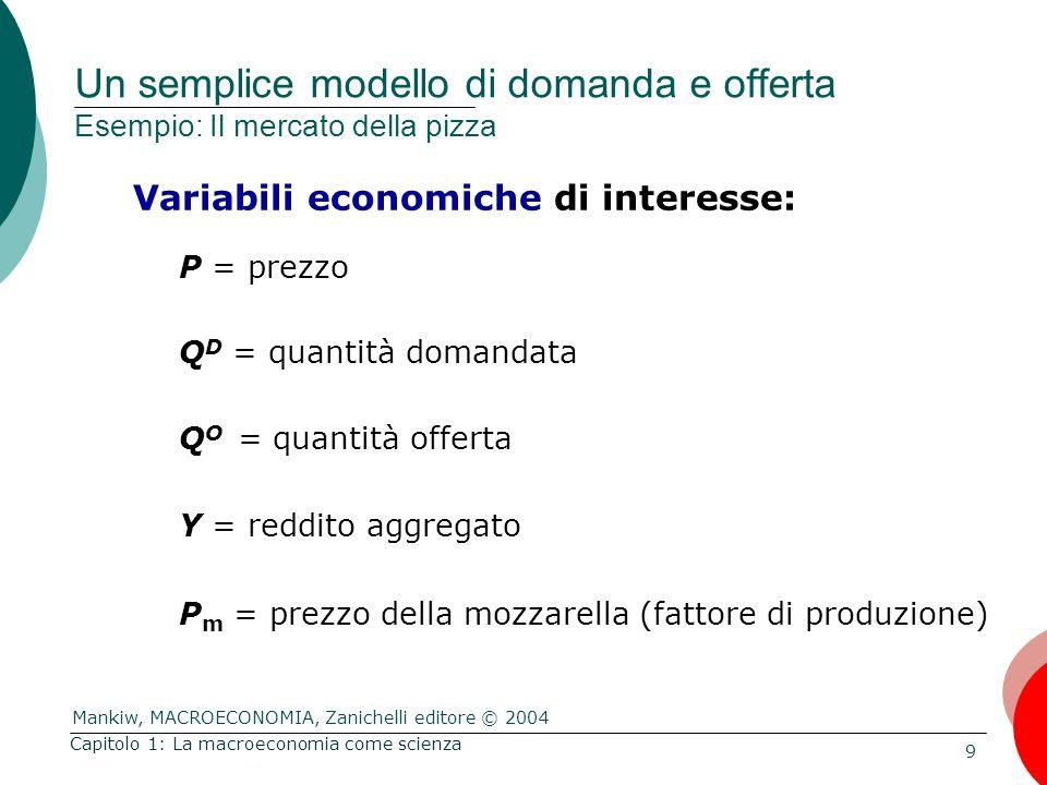 Mankiw, MACROECONOMIA, Zanichelli editore © 2004 10 Capitolo 1: La macroeconomia come scienza Le funzioni matematiche Per esprimere le relazioni tra le variabili Funzione generica.