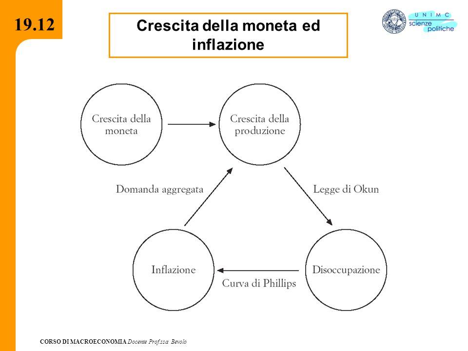 CORSO DI MACROECONOMIA Docente Prof.ssa Bevolo 19.12 Crescita della moneta ed inflazione