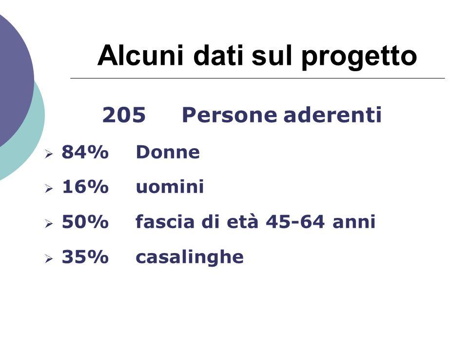 Alcuni dati sul progetto 205 Persone aderenti  84% Donne  16% uomini  50% fascia di età 45-64 anni  35% casalinghe