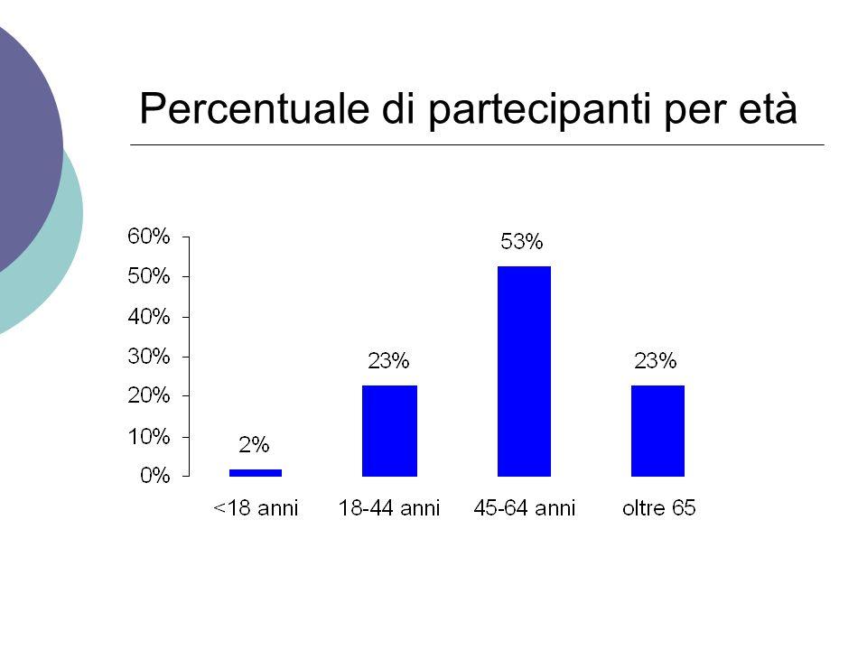 Percentuale di partecipanti per età
