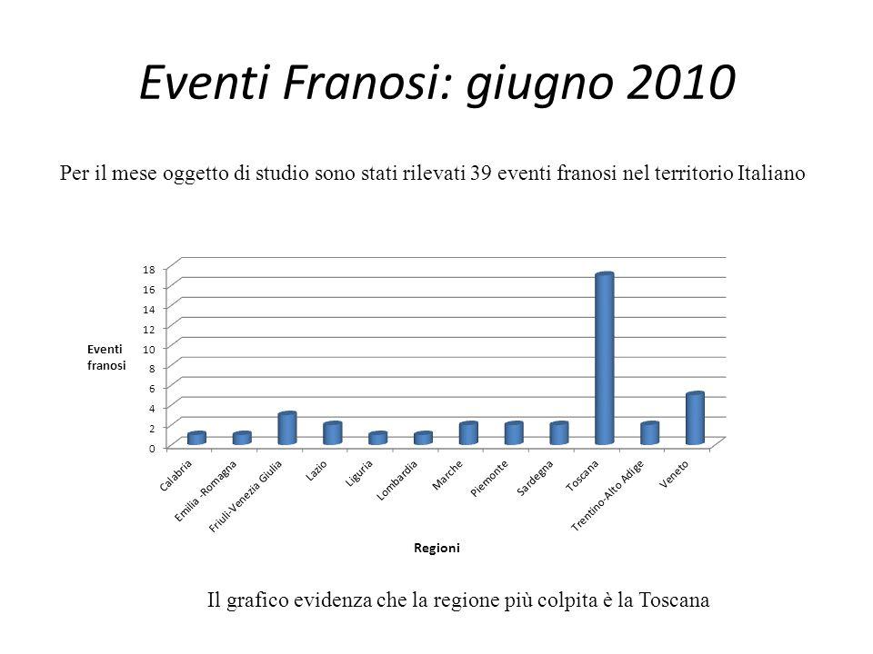 Eventi Franosi: giugno 2010 Per il mese oggetto di studio sono stati rilevati 39 eventi franosi nel territorio Italiano Il grafico evidenza che la regione più colpita è la Toscana