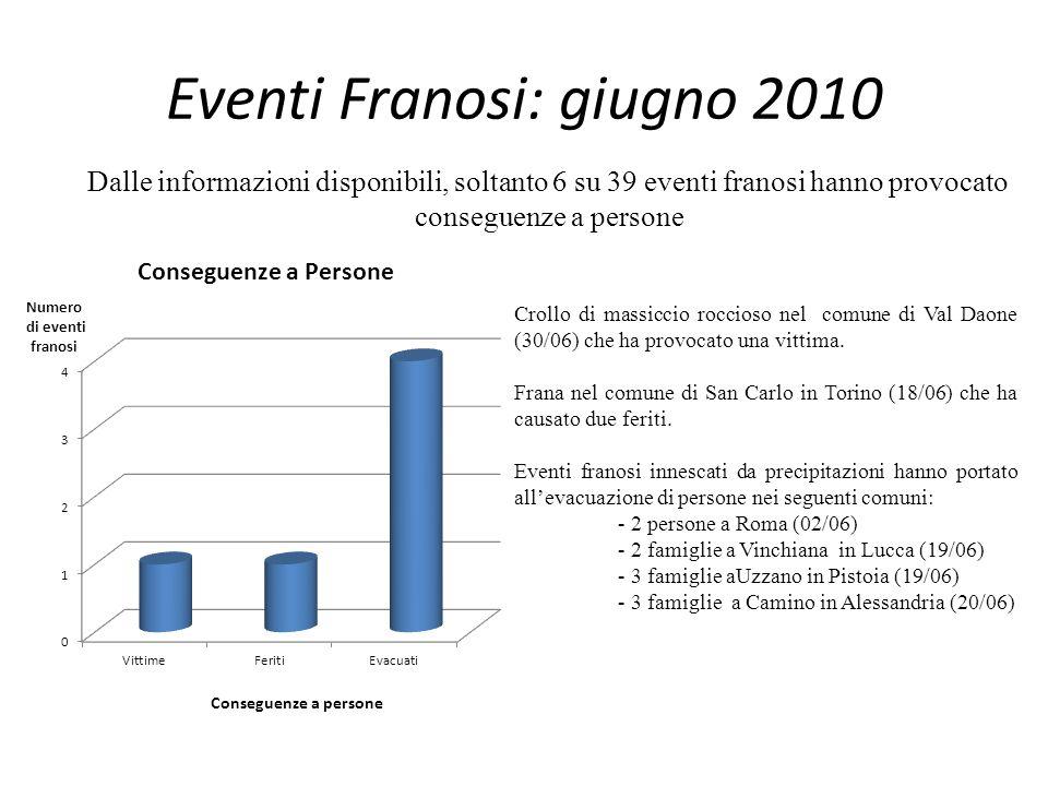 Eventi Franosi: giugno 2010 Dalle informazioni disponibili, soltanto 6 su 39 eventi franosi hanno provocato conseguenze a persone Crollo di massiccio roccioso nel comune di Val Daone (30/06) che ha provocato una vittima.