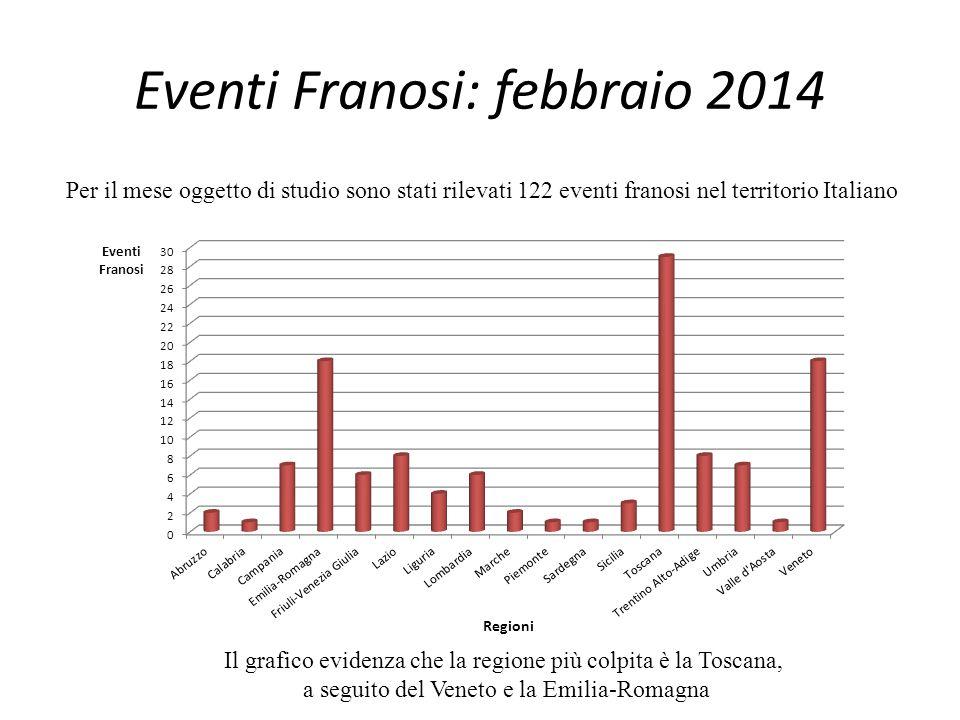 Eventi Franosi: febbraio 2014 Per il mese oggetto di studio sono stati rilevati 122 eventi franosi nel territorio Italiano Il grafico evidenza che la regione più colpita è la Toscana, a seguito del Veneto e la Emilia-Romagna