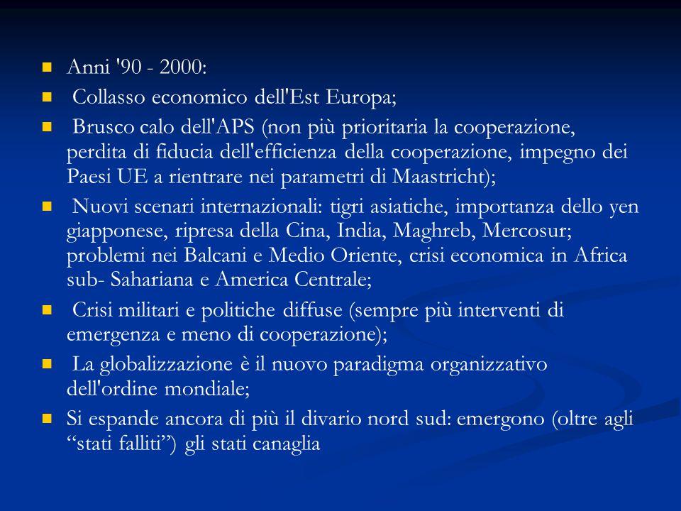 Anni '90 - 2000: Collasso economico dell'Est Europa; Brusco calo dell'APS (non più prioritaria la cooperazione, perdita di fiducia dell'efficienza del