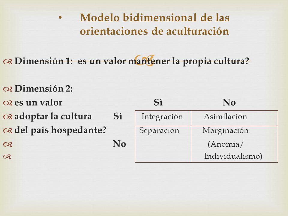   Dimensión 1: es un valor mantener la propia cultura?  Dimensión 2:  es un valor Sì No  adoptar la cultura Sì Integración Asimilación  del país