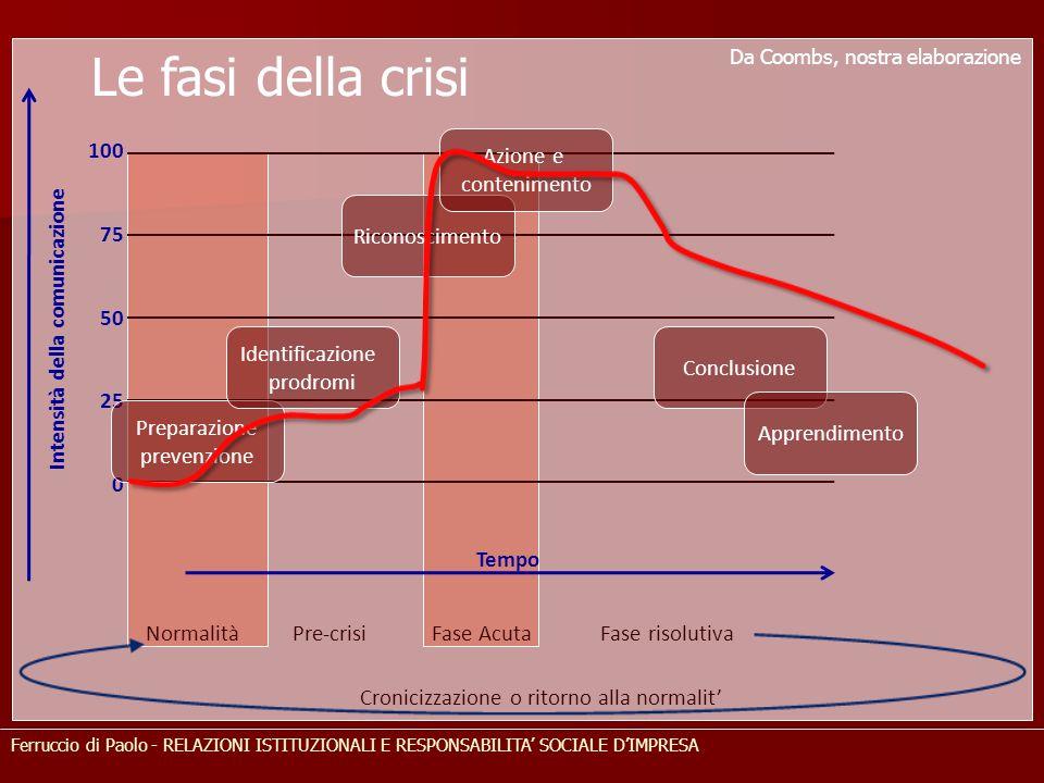 Ferruccio di Paolo - RELAZIONI ISTITUZIONALI E RESPONSABILITA' SOCIALE D'IMPRESA Le fasi della crisi Normalità Pre-crisi Fase Acuta Fase risolutiva In