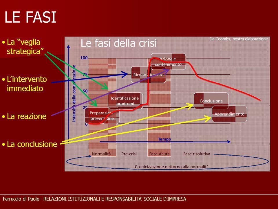 """LE FASI La """"veglia strategica"""" L'intervento immediato La reazione La conclusione Ferruccio di Paolo - RELAZIONI ISTITUZIONALI E RESPONSABILITA' SOCIAL"""
