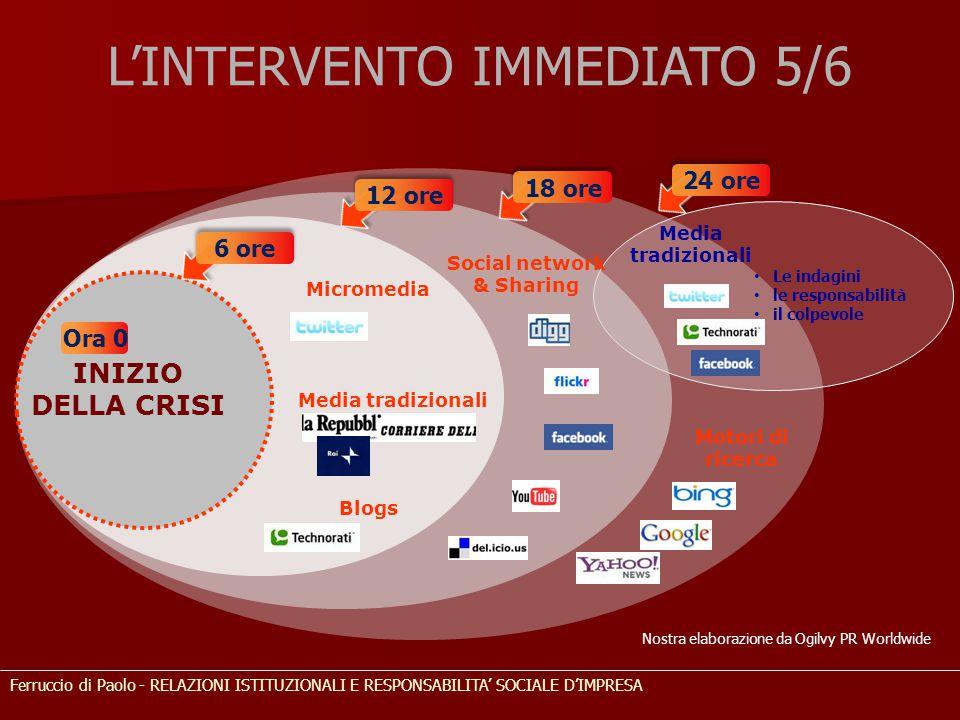 L'INTERVENTO IMMEDIATO 5/6 Ferruccio di Paolo - RELAZIONI ISTITUZIONALI E RESPONSABILITA' SOCIALE D'IMPRESA Social network & Sharing INIZIO DELLA CRIS