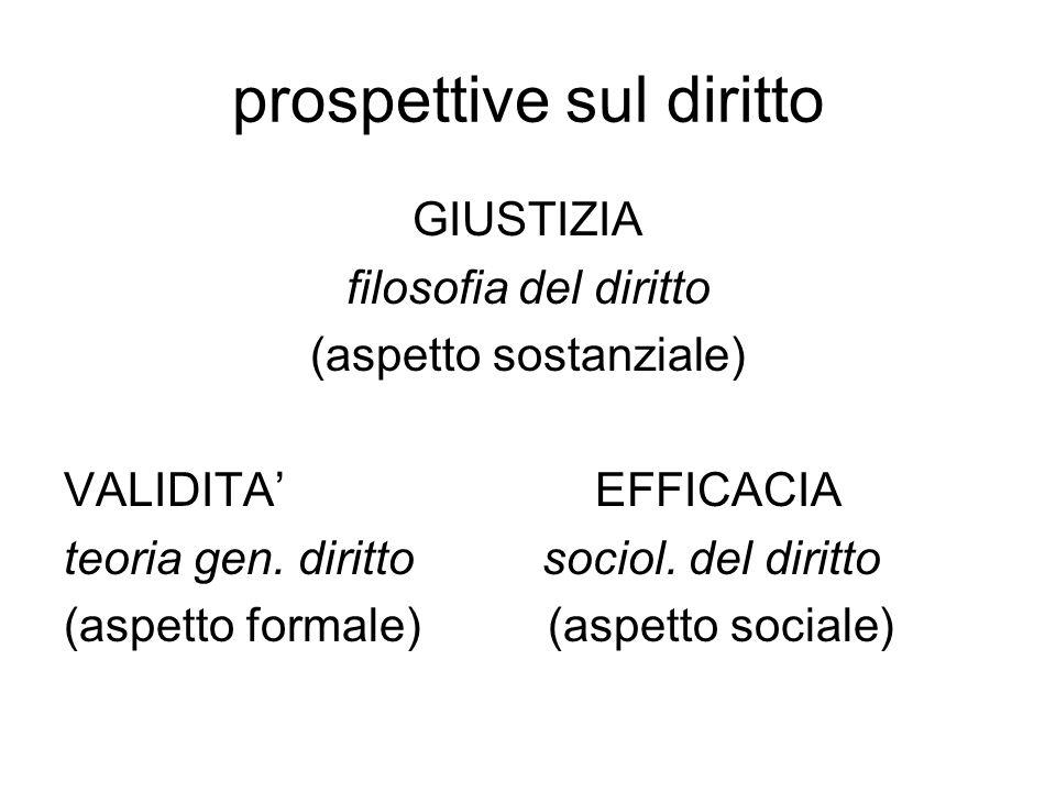 prospettive sul diritto GIUSTIZIA filosofia del diritto (aspetto sostanziale) VALIDITA' EFFICACIA teoria gen.