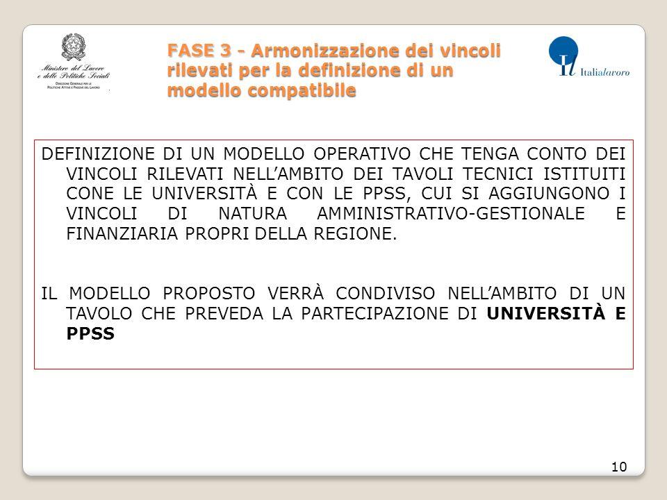 FASE 3 - Armonizzazione dei vincoli rilevati per la definizione di un modello compatibile 10 DEFINIZIONE DI UN MODELLO OPERATIVO CHE TENGA CONTO DEI V