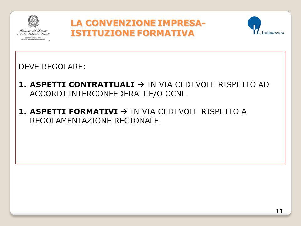 LA CONVENZIONE IMPRESA- ISTITUZIONE FORMATIVA 11 DEVE REGOLARE: 1.ASPETTI CONTRATTUALI  IN VIA CEDEVOLE RISPETTO AD ACCORDI INTERCONFEDERALI E/O CCNL 1.ASPETTI FORMATIVI  IN VIA CEDEVOLE RISPETTO A REGOLAMENTAZIONE REGIONALE