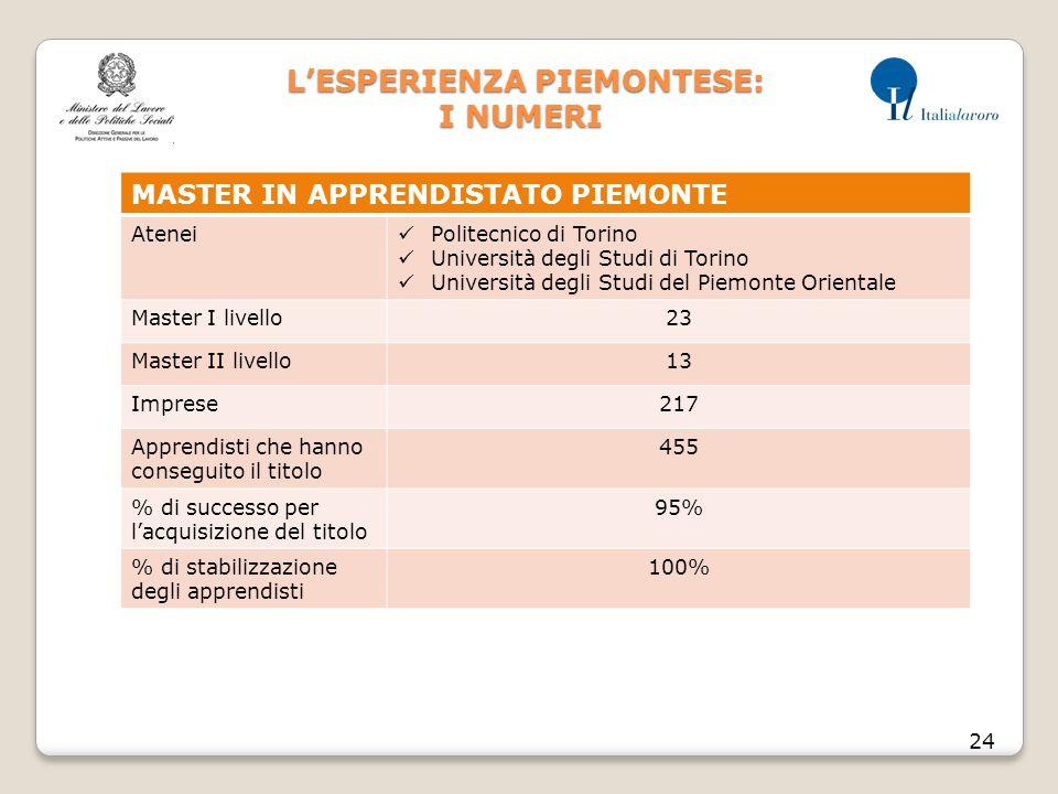 L'ESPERIENZA PIEMONTESE: I NUMERI L'ESPERIENZA PIEMONTESE: I NUMERI 24 MASTER IN APPRENDISTATO PIEMONTE Atenei Politecnico di Torino Università degli Studi di Torino Università degli Studi del Piemonte Orientale Master I livello23 Master II livello13 Imprese217 Apprendisti che hanno conseguito il titolo 455 % di successo per l'acquisizione del titolo 95% % di stabilizzazione degli apprendisti 100%