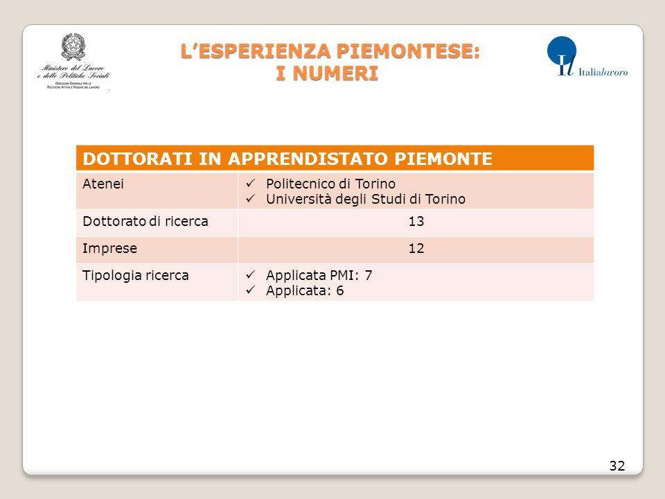 L'ESPERIENZA PIEMONTESE: I NUMERI L'ESPERIENZA PIEMONTESE: I NUMERI 32 DOTTORATI IN APPRENDISTATO PIEMONTE Atenei Politecnico di Torino Università degli Studi di Torino Dottorato di ricerca13 Imprese12 Tipologia ricerca Applicata PMI: 7 Applicata: 6