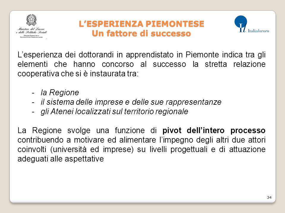 34 L'ESPERIENZA PIEMONTESE Un fattore di successo L'esperienza dei dottorandi in apprendistato in Piemonte indica tra gli elementi che hanno concorso al successo la stretta relazione cooperativa che si è instaurata tra: -la Regione -il sistema delle imprese e delle sue rappresentanze -gli Atenei localizzati sul territorio regionale La Regione svolge una funzione di pivot dell'intero processo contribuendo a motivare ed alimentare l'impegno degli altri due attori coinvolti (università ed imprese) su livelli progettuali e di attuazione adeguati alle aspettative