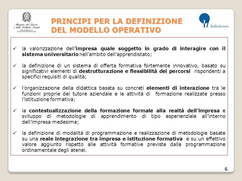 PRINCIPI PER LA DEFINIZIONE DEL MODELLO OPERATIVO 6 la valorizzazione dell'impresa quale soggetto in grado di interagire con il sistema universitario