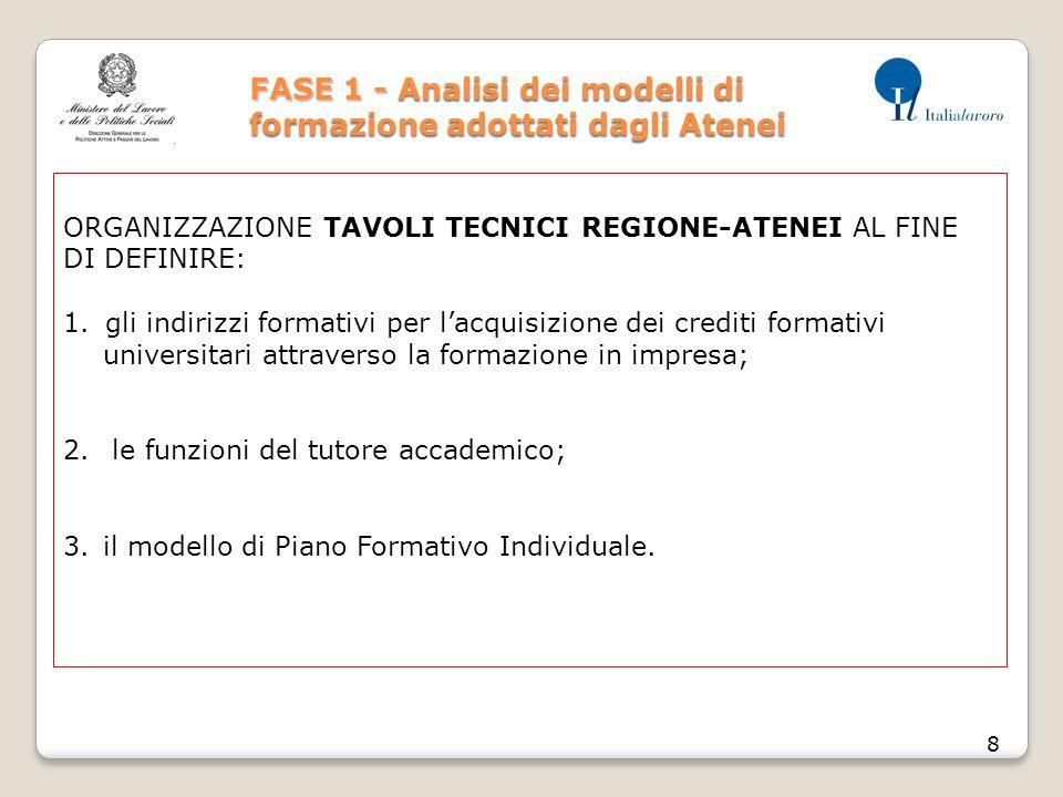 FASE 1 - Analisi dei modelli di formazione adottati dagli Atenei 8 ORGANIZZAZIONE TAVOLI TECNICI REGIONE-ATENEI AL FINE DI DEFINIRE: 1.gli indirizzi f