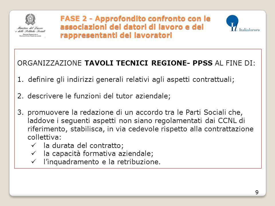 FASE 2 - A pprofondito confronto con le associazioni dei datori di lavoro e dei rappresentanti dei lavoratori FASE 2 - Approfondito confronto con le a