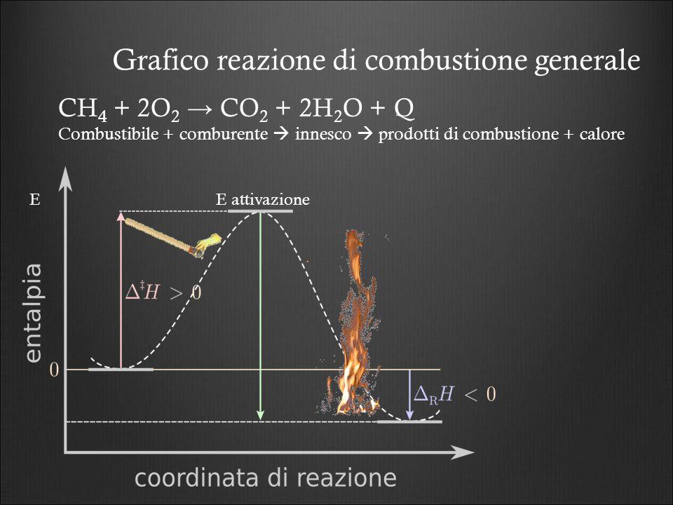 Grafico reazione di combustione generale CH 4 + 2O 2 → CO 2 + 2H 2 O + Q Combustibile + comburente  innesco  prodotti di combustione + calore E atti