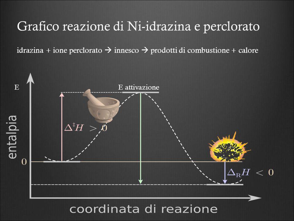 Grafico reazione di Ni-idrazina e perclorato idrazina + ione perclorato  innesco  prodotti di combustione + calore E attivazione E