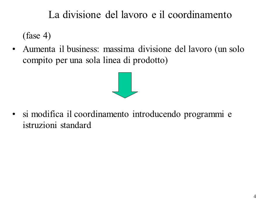 4 La divisione del lavoro e il coordinamento (fase 4) Aumenta il business: massima divisione del lavoro (un solo compito per una sola linea di prodotto) si modifica il coordinamento introducendo programmi e istruzioni standard