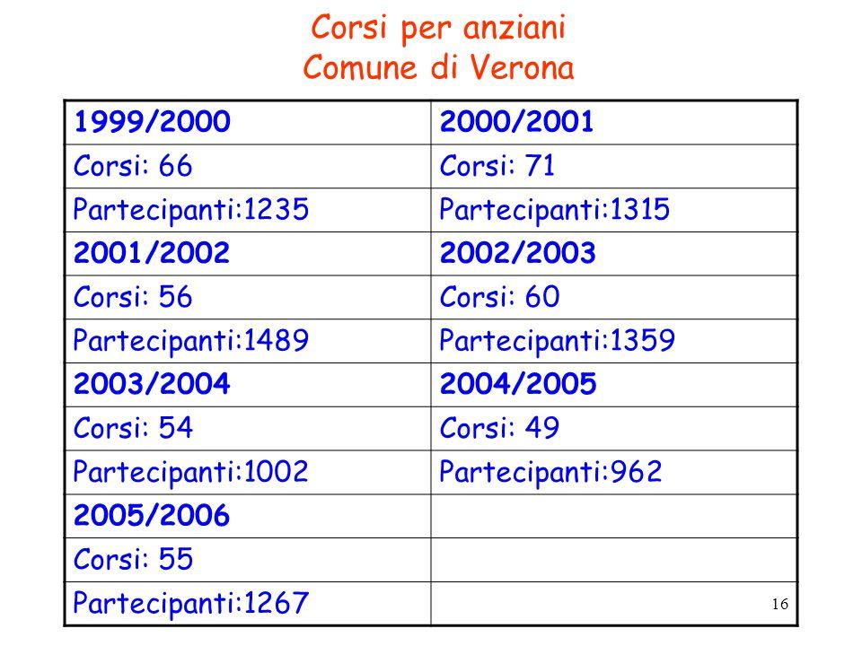 16 Corsi per anziani Comune di Verona 1999/20002000/2001 Corsi: 66Corsi: 71 Partecipanti:1235Partecipanti:1315 2001/20022002/2003 Corsi: 56Corsi: 60 Partecipanti:1489Partecipanti:1359 2003/20042004/2005 Corsi: 54Corsi: 49 Partecipanti:1002Partecipanti:962 2005/2006 Corsi: 55 Partecipanti:1267