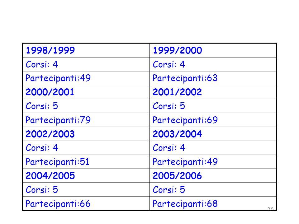20 1998/19991999/2000 Corsi: 4 Partecipanti:49Partecipanti:63 2000/20012001/2002 Corsi: 5 Partecipanti:79Partecipanti:69 2002/20032003/2004 Corsi: 4 Partecipanti:51Partecipanti:49 2004/20052005/2006 Corsi: 5 Partecipanti:66Partecipanti:68