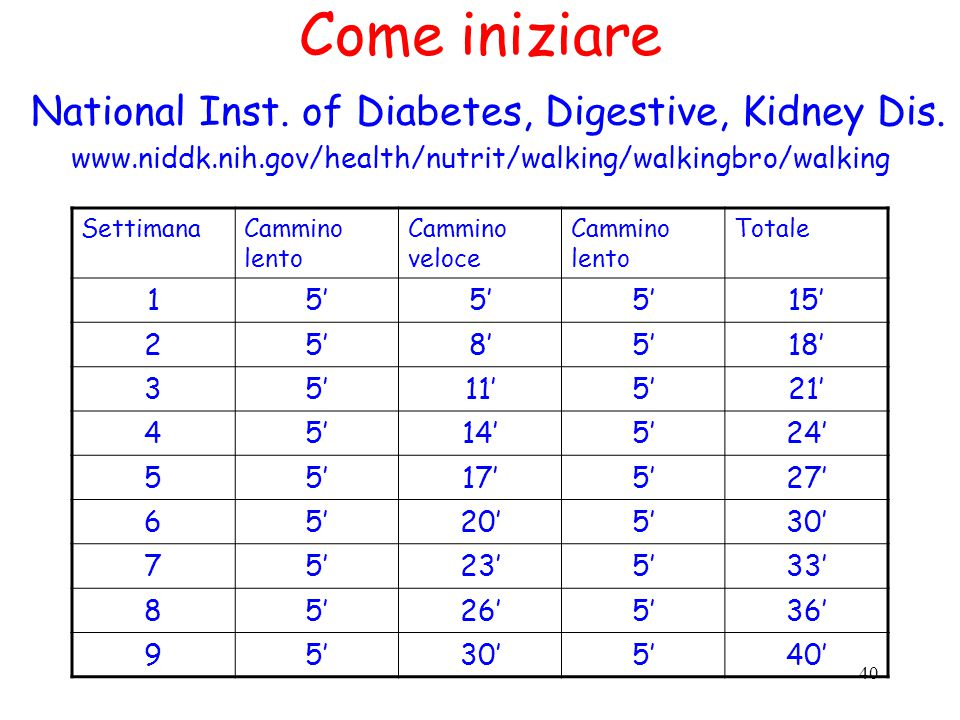 40 Come iniziare National Inst. of Diabetes, Digestive, Kidney Dis.