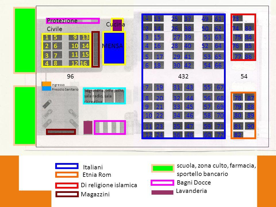 Italiani Etnia Rom Di religione islamica scuola, zona culto, farmacia, sportello bancario MENSA Cucina Segreteria, info point, sala radio, sala ricrea