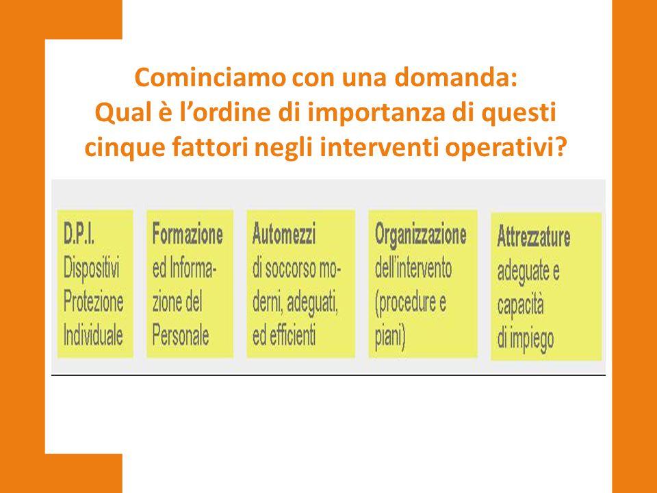 Cominciamo con una domanda: Qual è l'ordine di importanza di questi cinque fattori negli interventi operativi?