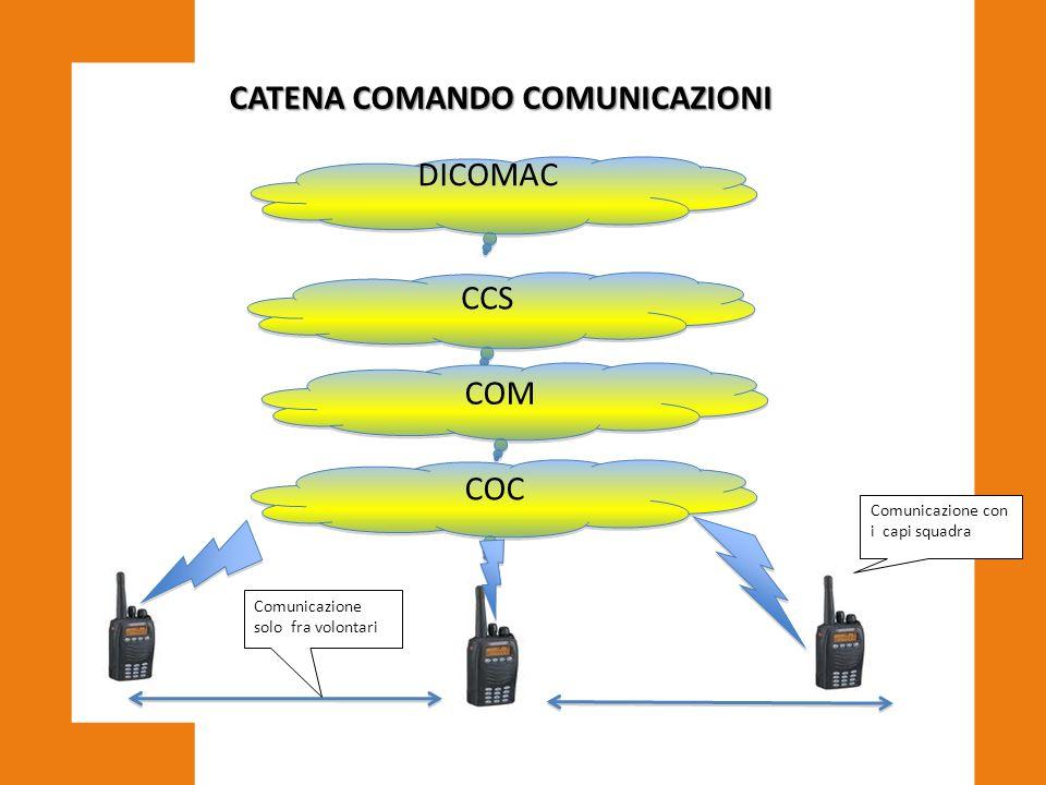 DICOMAC COM COC CCS Comunicazione solo fra volontari Comunicazione con i capi squadra CATENA COMANDO COMUNICAZIONI