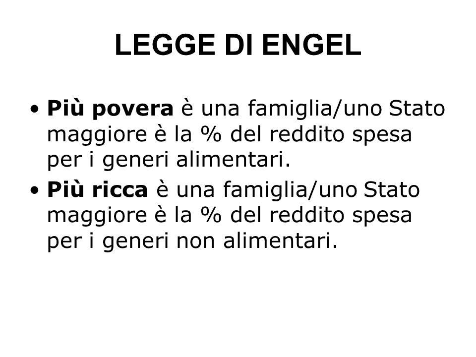 LEGGE DI ENGEL Più povera è una famiglia/uno Stato maggiore è la % del reddito spesa per i generi alimentari.